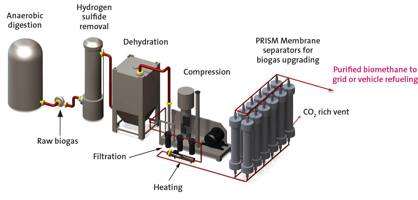 purificazione biogas